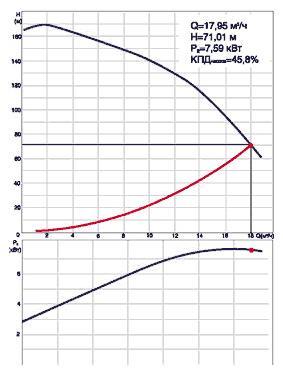 Выбор, установка и ввод в эксплуатацию скважинного насоса